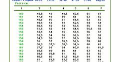 Таблица за идеалните килограми показва колко трябва да тежим